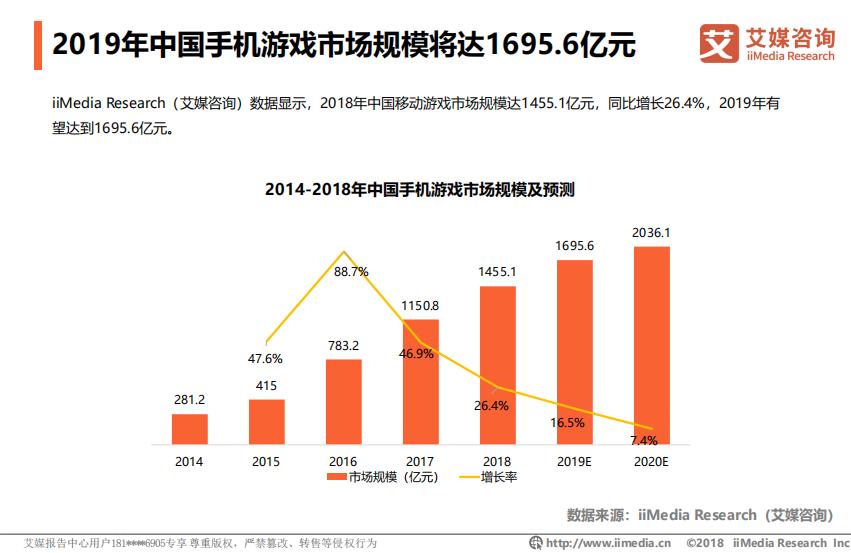 2019年中国移动游戏市场规模将达1695.6亿元
