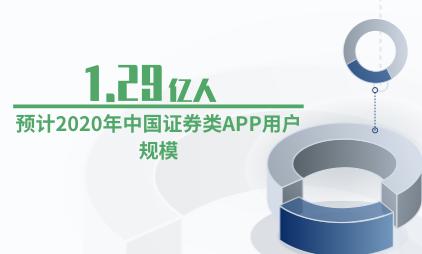 证券行业数据分析:预计2020年中国证券类APP用户规模为1.29亿人