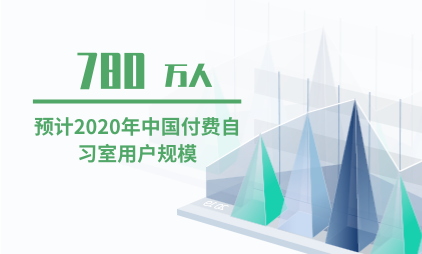 付费自习室行业数据分析:2020年中国付费自习室用户规模将突破780万人