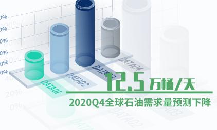 石油行业数据分析:2020Q4全球石油需求量预测下降12.5万桶/天