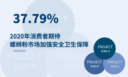 螺蛳粉行业数据分析:2020年中国37.79%消费者期待螺蛳粉市场加强安全卫生保障