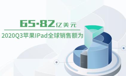 平板行业数据分析:2020Q3苹果IPad全球销售额为65.82亿美元