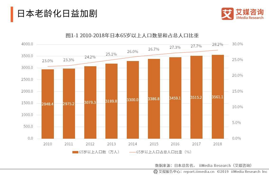 2019日本养老产业报告:全面的养老保险制度保障老年人生活,科技化是趋势