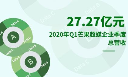 网综行业数据分析:2020年Q1芒果超媒企业季度总营收为27.27亿元