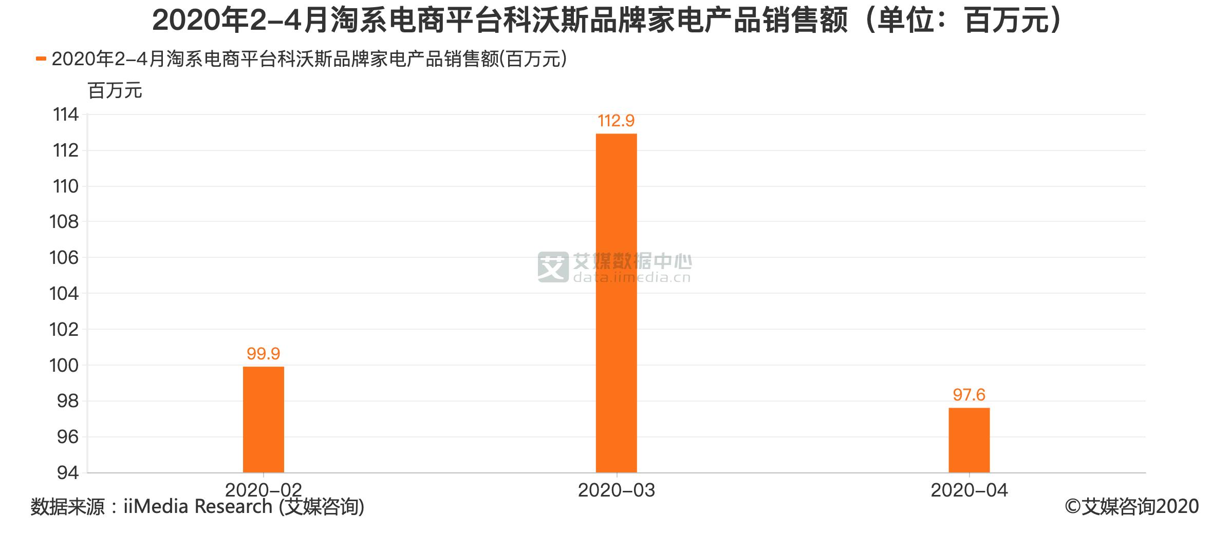 2020年2-4月淘系电商平台科沃斯品牌家电产品销售额(单位:百万元)