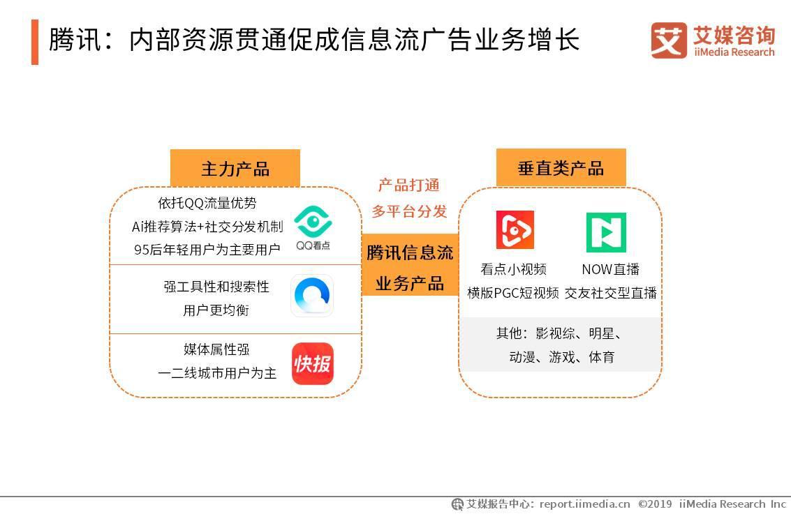 腾讯:内部资源贯通促成信息流广告业务增长