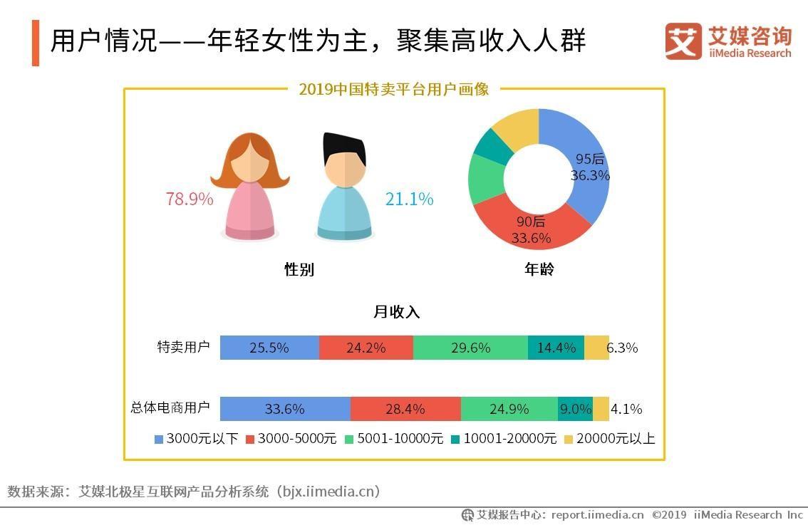 2019中国特卖平台用户画像、消费行为及特卖体验分析
