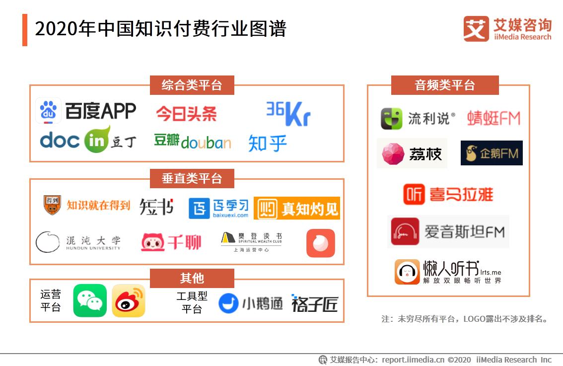 2020年中国知识付费行业图谱