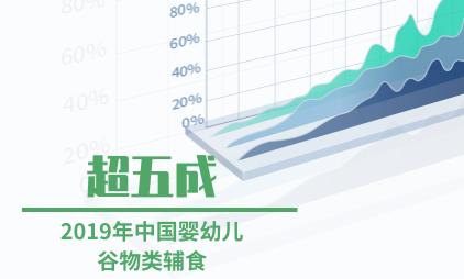 婴幼儿辅食行业数据分析:2019年中国婴幼儿谷物类辅食超五成