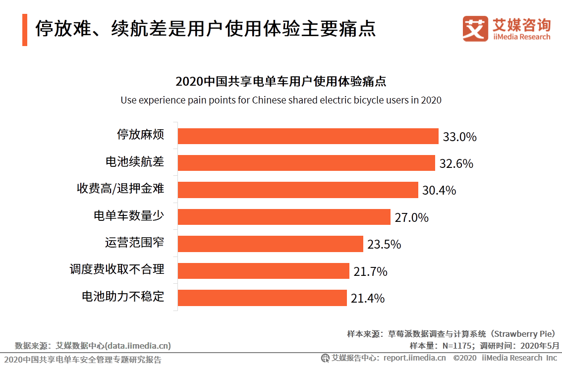 2020中国共享电单车用户使用体验痛点