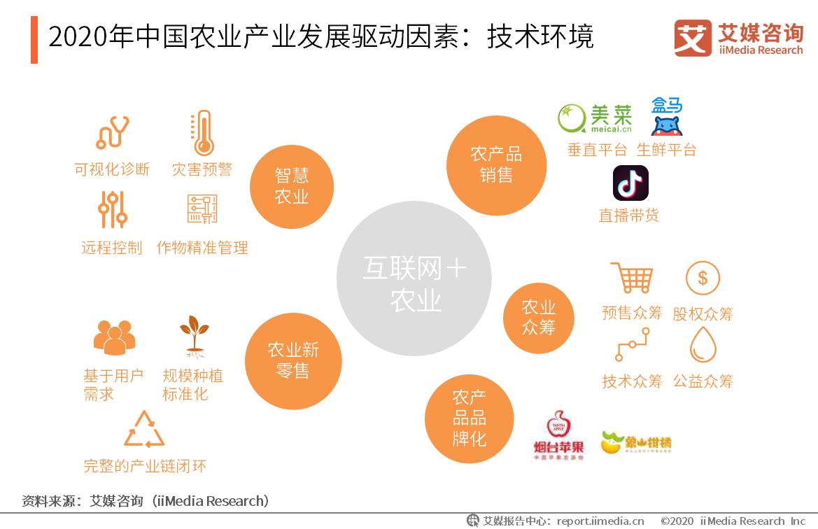 2020年中国农业产业发展驱动因素:技术环境