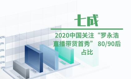 """电商行业数据分析:2020中国关注""""罗永浩直播带货首秀"""" 七成为80/90后"""