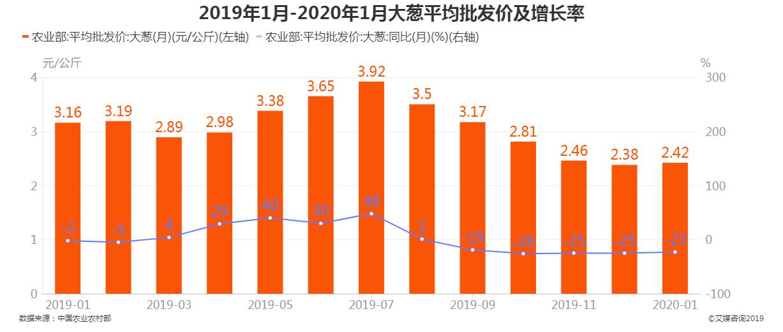 2019年1月-2020年1月大葱批发价及增长率