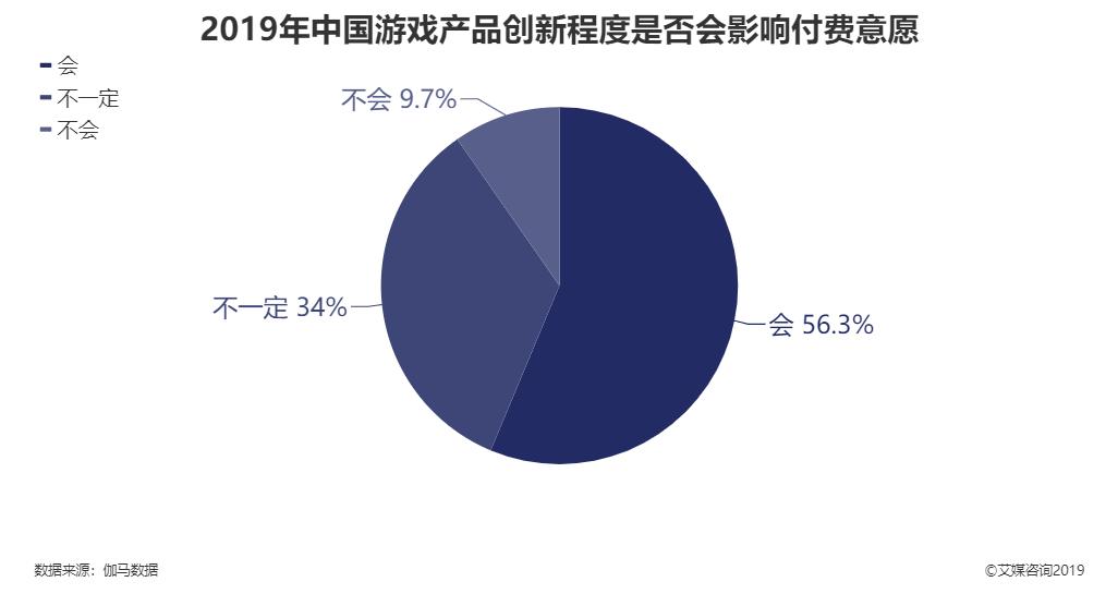 2019年中国游戏产品创新是否会影响付费意愿