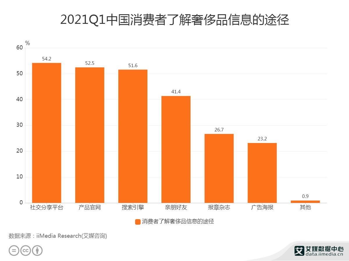 2021Q1中国消费者了解奢侈品信息的途径