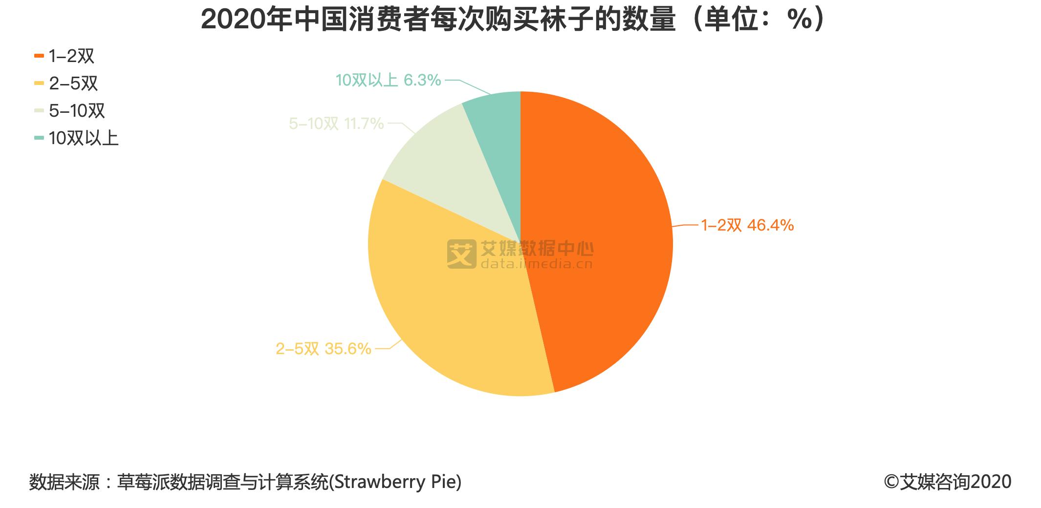 2020年中国消费者每次购买袜子的数量(单位:%)