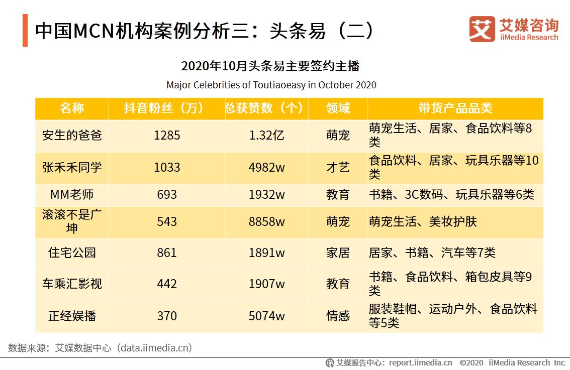 中国MCN机构案例分析三:头条易(二)