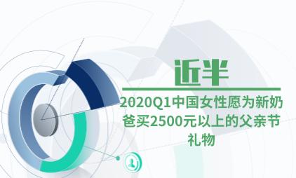 新奶爸群体数据分析:2020Q1中国近半女性愿为新奶爸买2500元以上的父亲节礼物