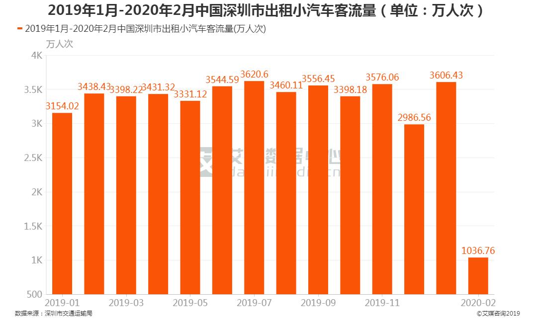 中国深圳市出租小汽车客流量