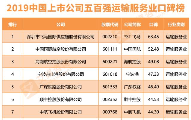 中国国航2019年7月运营数据:客运运力投入上升5.6%,旅客周转量上升6.4%