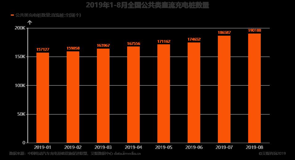 2019年1-8月全国公共类直流充电桩数量