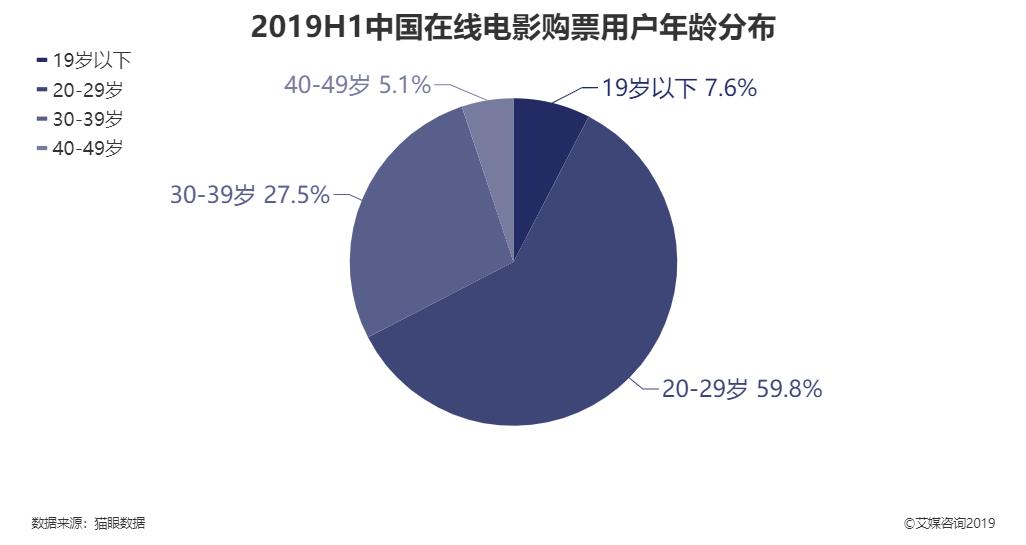 2019上半年中国在线电影购票用户年龄分布