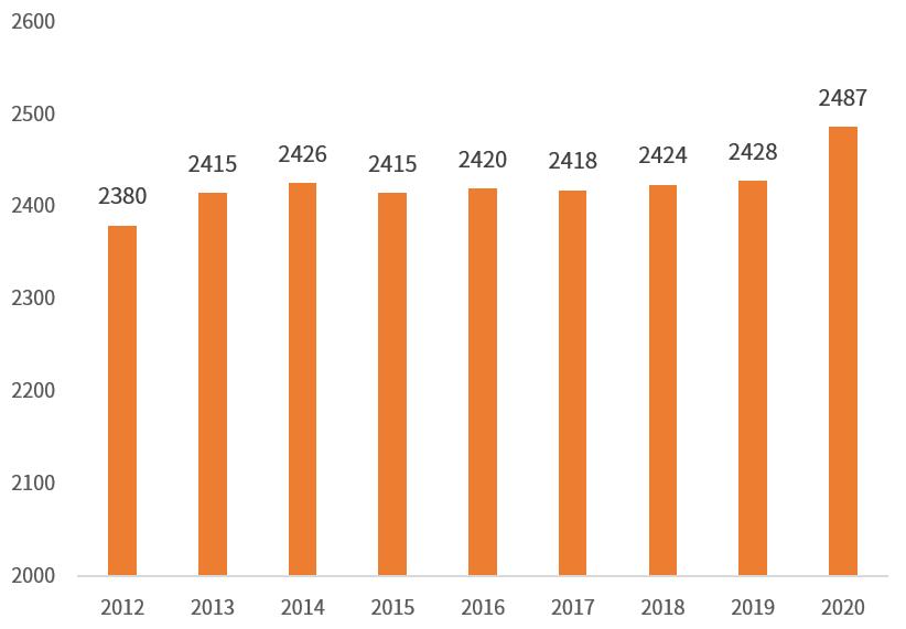 2012-2020年上海市常住人口(单位:万人)