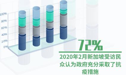 新冠疫情数据分析:2020年2月新加坡72%受访民众认为政府充分采取了抗疫措施