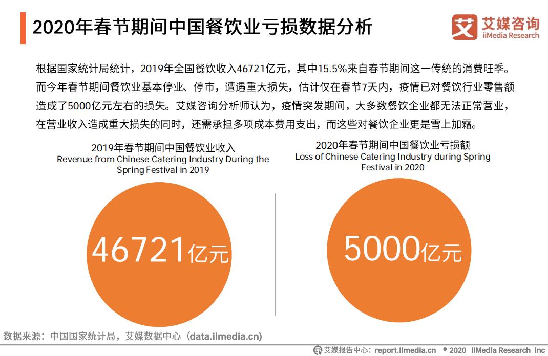 2020年春节期间中国餐饮业亏损数据分析
