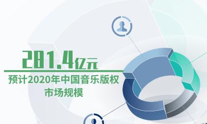 音乐行业数据分析:预计2020年中国音乐版权市场规模为281.4亿元