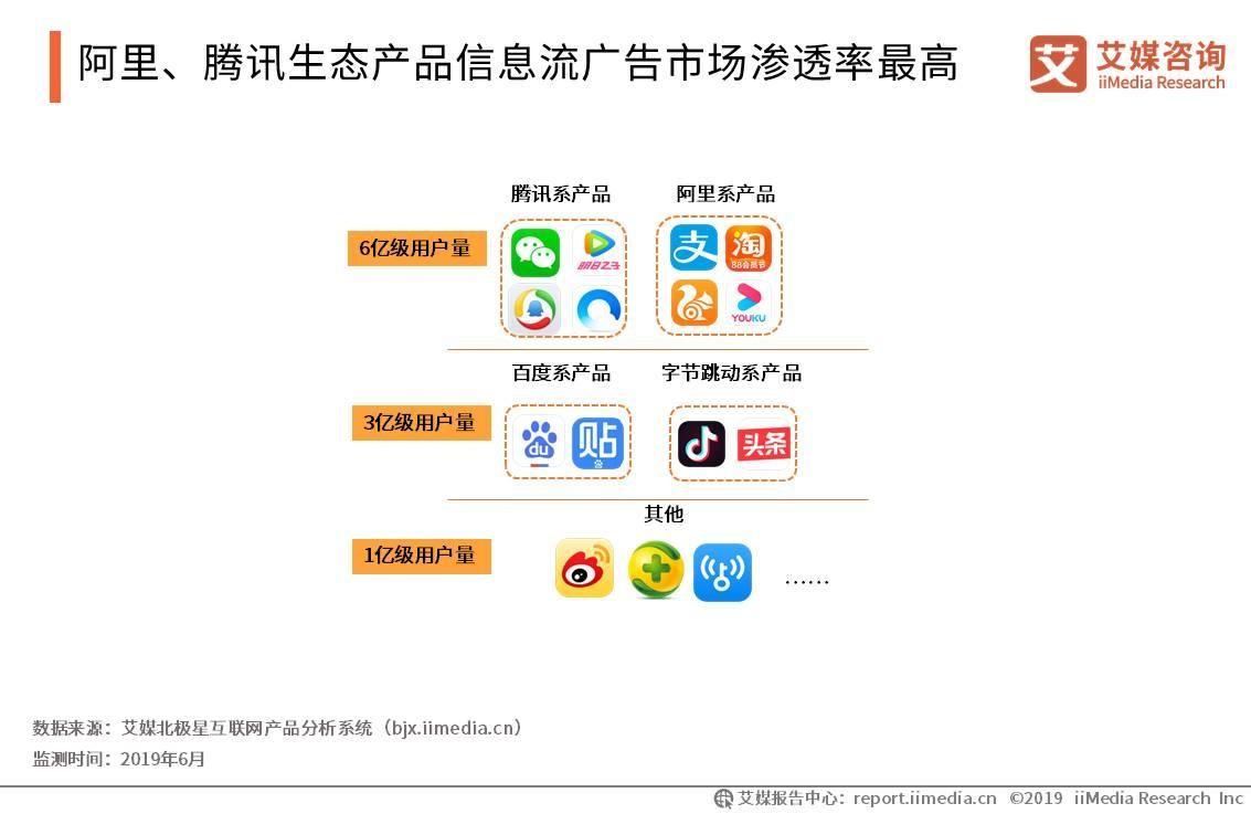 阿里、腾讯生态产品信息流广告市场渗透率最高