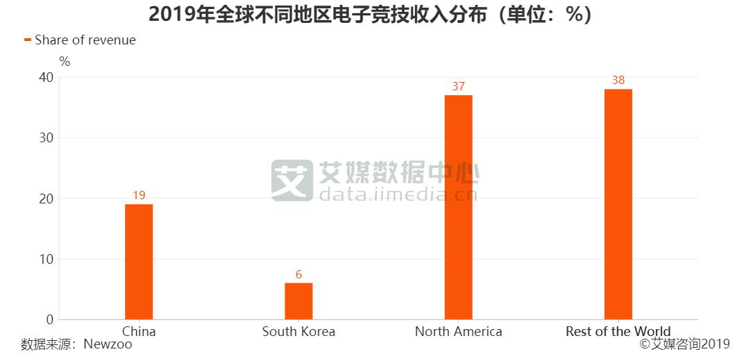2019年全球不同地区电子竞技收入分布(单位:%)