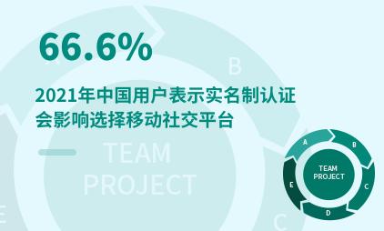 社交行业数据分析:2021年中国66.6%用户表示实名制认证会影响选择移动社交平台