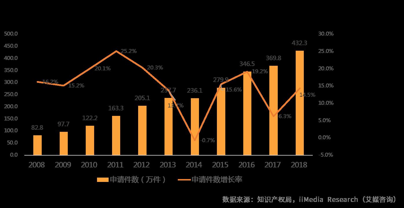 2008-2018年中国专利申请受理件数