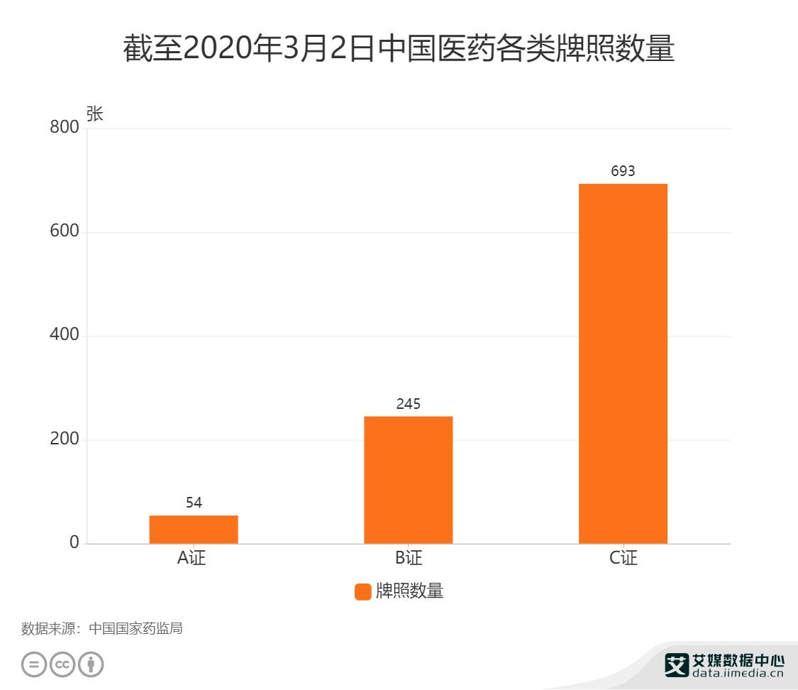 截至2020年3月2日中国医药各类牌照数量