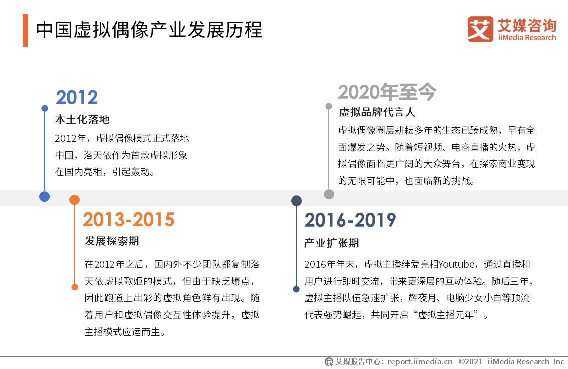 中国虚拟偶像产业发展历程