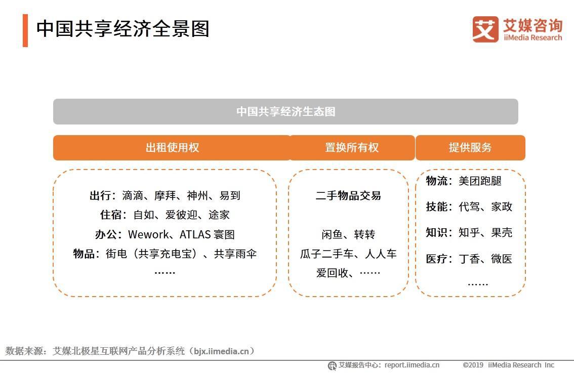 中国共享经济全景图