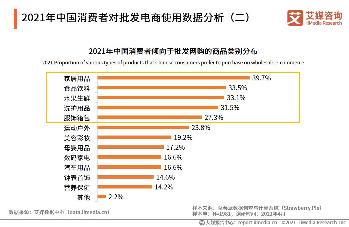 2021年中国消费者对批发电商使用数据分析(二)