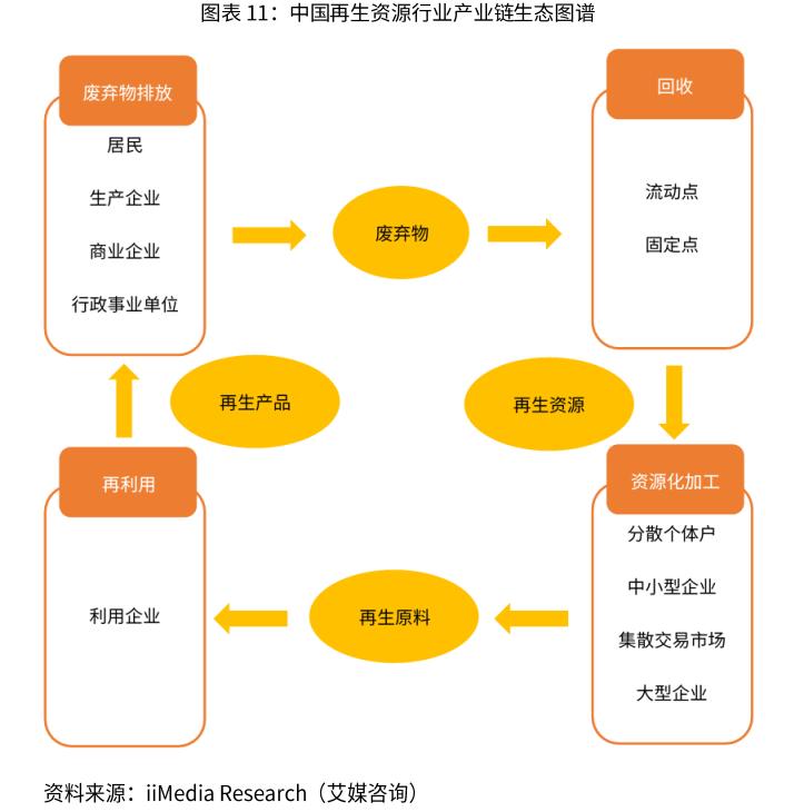 中国再生资源行业产业链生态图谱