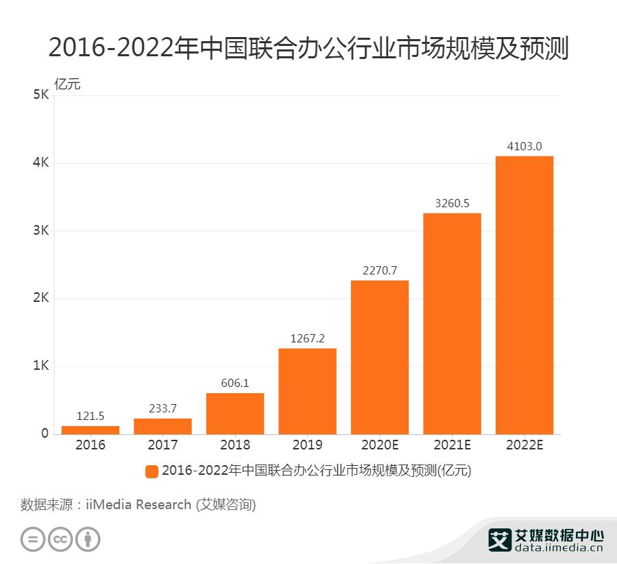 2016-2022年中国联合办公行业市场规模及预测