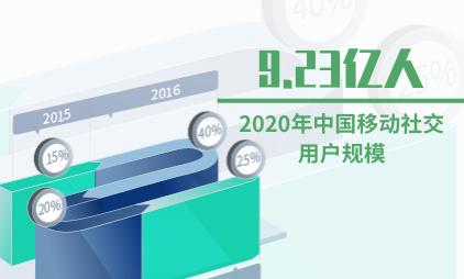 移动社交数据分析:预计2020年中国移动社交用户规模将达9.23亿人