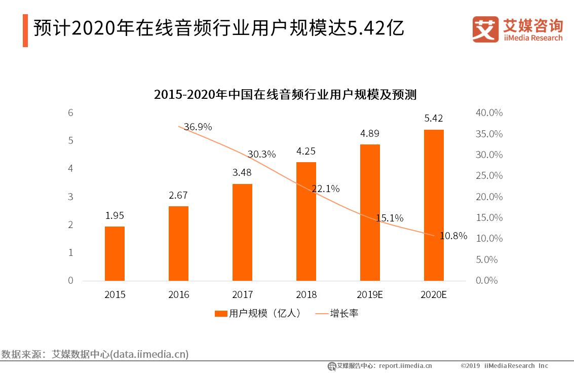 """""""耳朵经济""""蓬勃发展:2019在线音频用户将达4.89亿,内容生态建设成关键"""