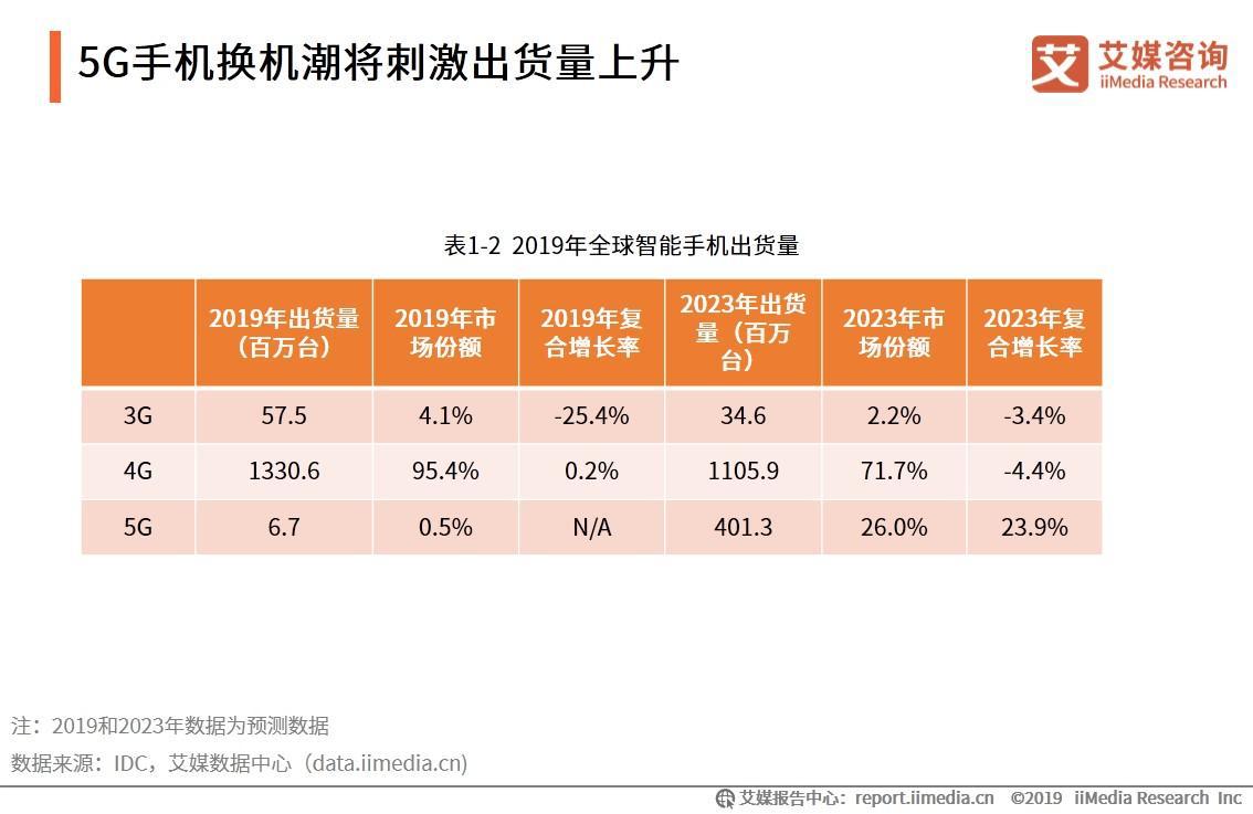 5G手机报告:换机潮将刺激出货量上升,5G手机带动上下游万亿规模产业链发展