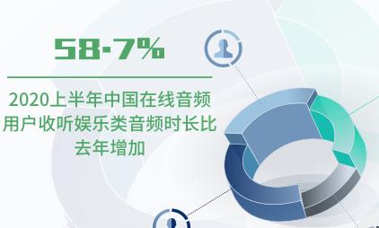 音频行业数据分析:2020上半年中国58.7%在线音频用户收听娱乐类音频时长比去年增加