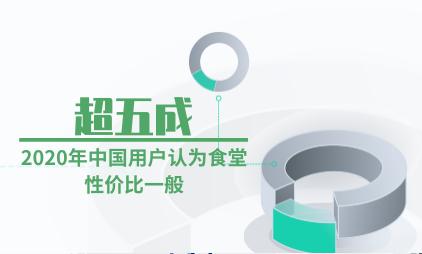 食堂行业数据分析:2020年超五成中国用户认为食堂性价比一般