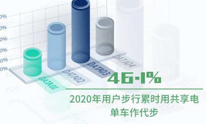 共享电单车行业数据分析:2020年46.1%用户步行累时用共享电单车作代步