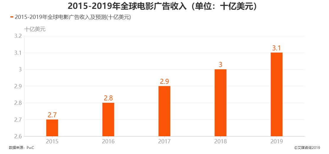 2015-2019年全球电影广告收入