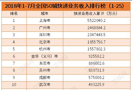 行业情报|2018年1-7月全国50城快递业务收入排行榜:北上广深包揽前四