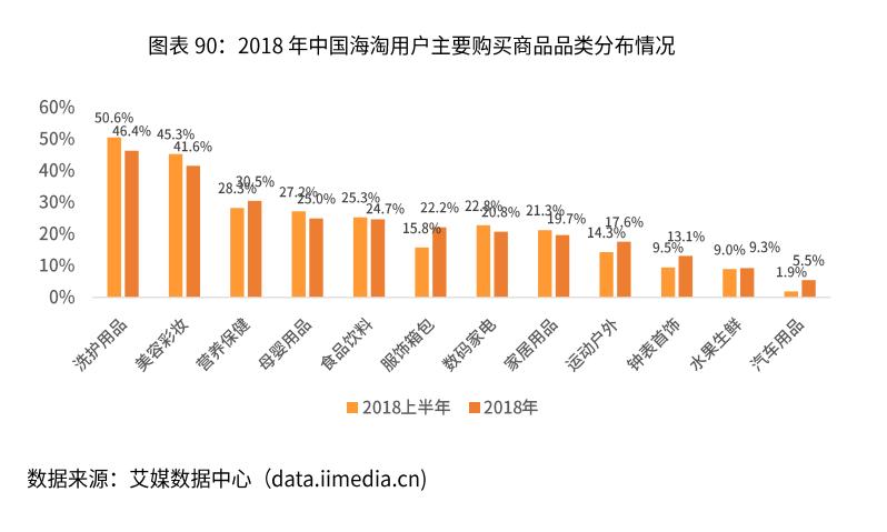 2018年中国海淘用户主要购买商品品类分布情况