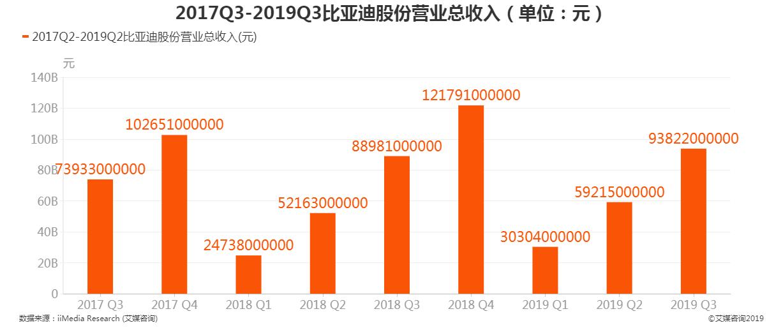 2017Q2-2019Q2比亚迪股份营业总收入